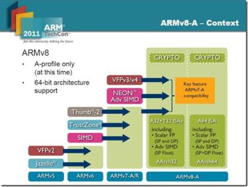 图,2014-2015年还有一款新的32bit ARM处理器—Cortex-A12推出.