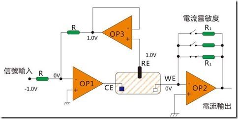 不同品牌电极型血糖仪,其电路结构都差不多,电路结构框图如下,指尖