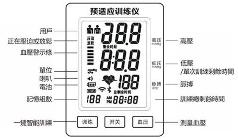血压计应用拓展 目前,智能血压计除了传统的测量血压,记录血压数据供