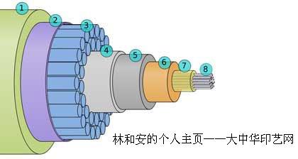 海底光缆介绍