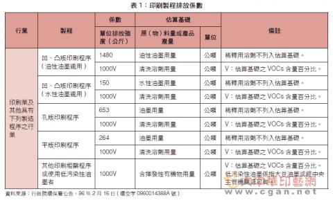 印刷製程排放係數