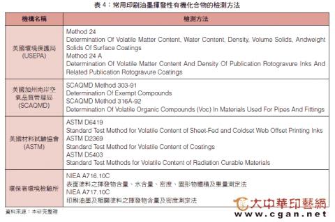 常用印刷油墨揮發性有機化合物的檢測方法