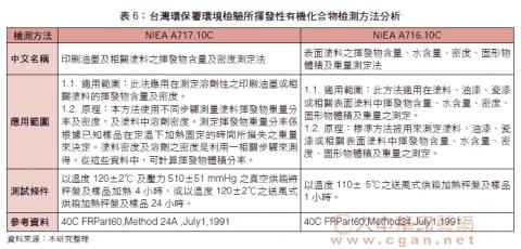 台灣環保署環境檢驗所揮發性有機化合物檢測方法分析