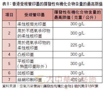 香港受規管印墨的揮發性有機化合物含量的最高限值