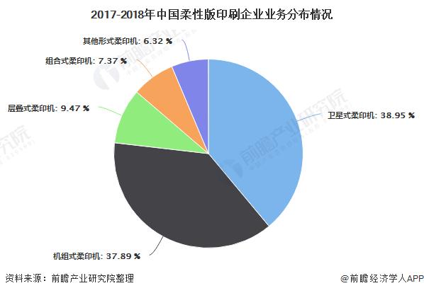 2017-2018年中国柔性版印刷企业业务分布情况