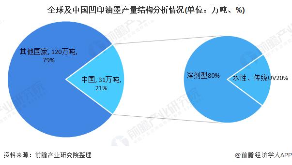 全球及中国凹印油墨产量结构分析情况(单位:万吨、%)