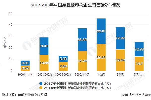 2017-2018年中国柔性版印刷企业销售额分布情况