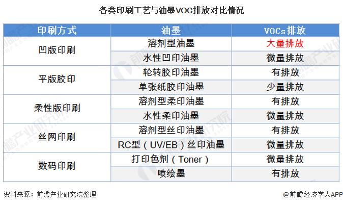 各类印刷工艺与油墨VOC排放对比情况
