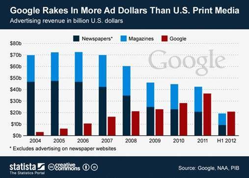 调查称谷歌上半年广告收入超美国印刷媒体行业